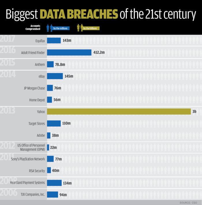 The 17 biggest data breaches of the 21st century - Proche