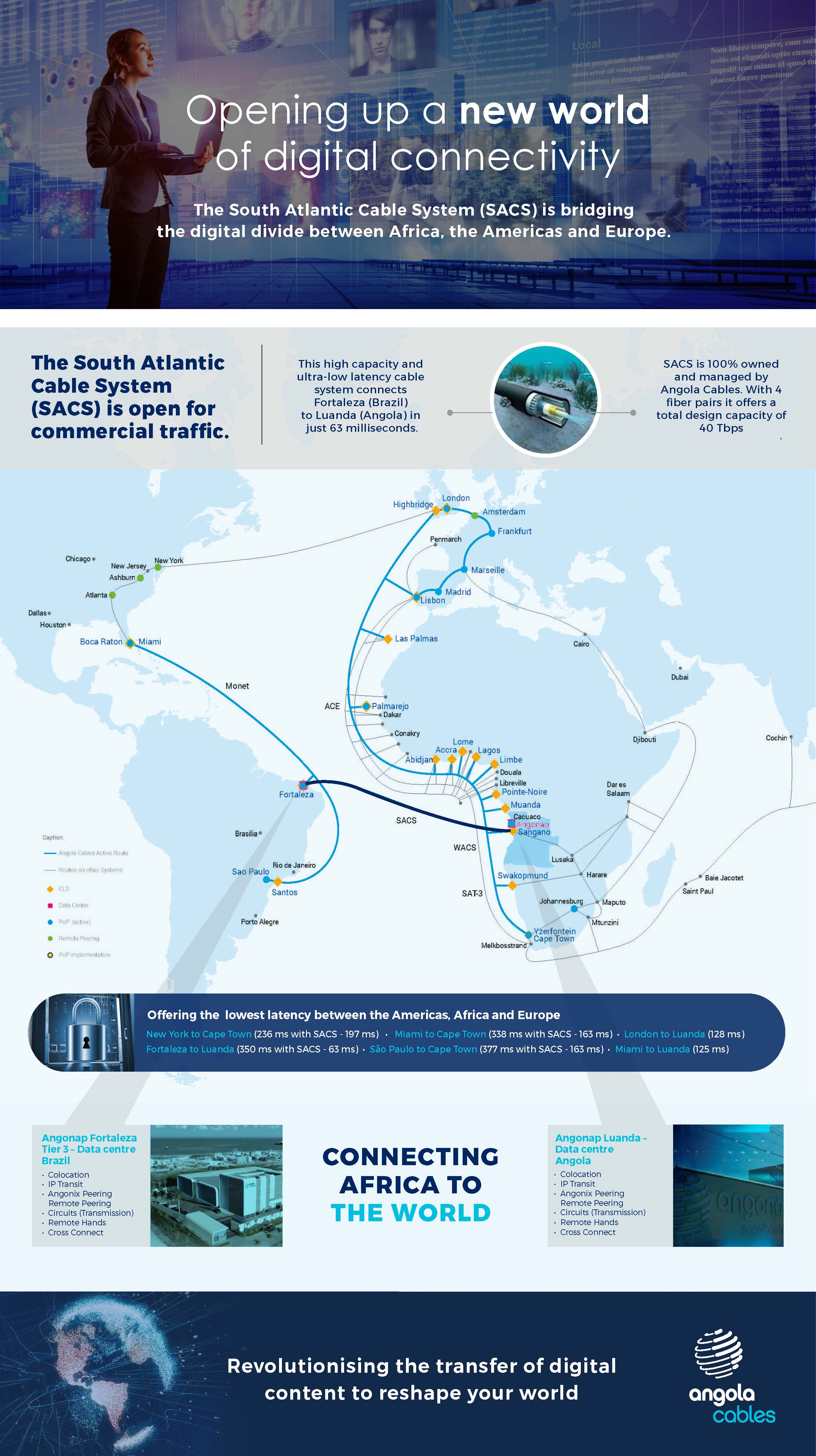 south atlantic cable system cabel infographics
