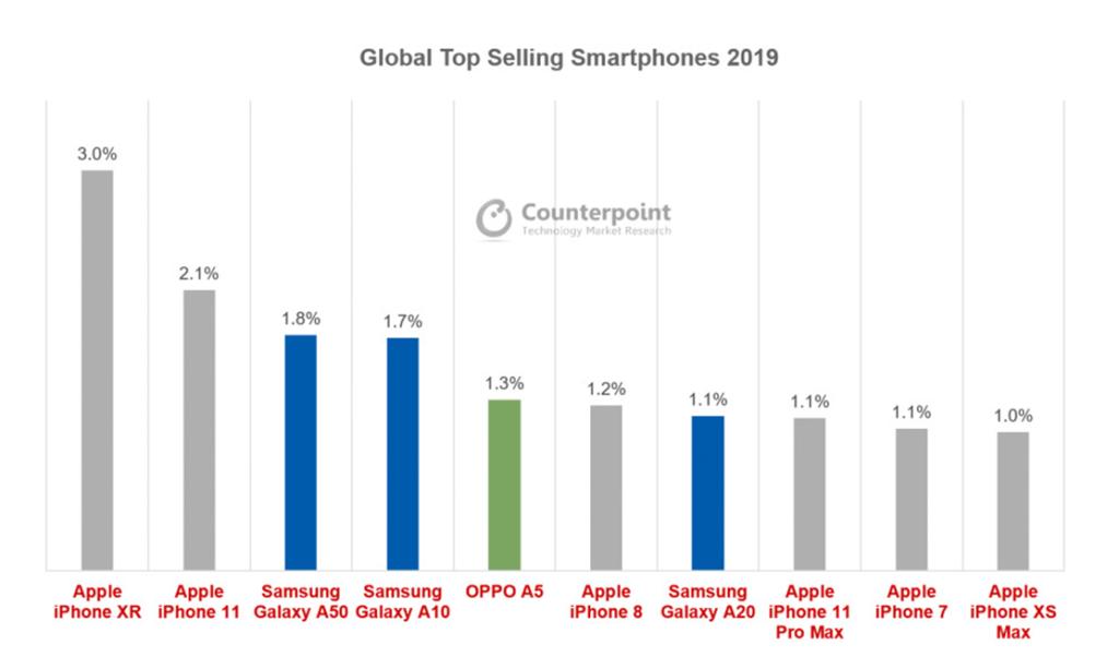 Top selling smartphone 2019
